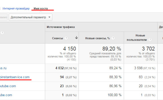 Google Analytics - имя хоста