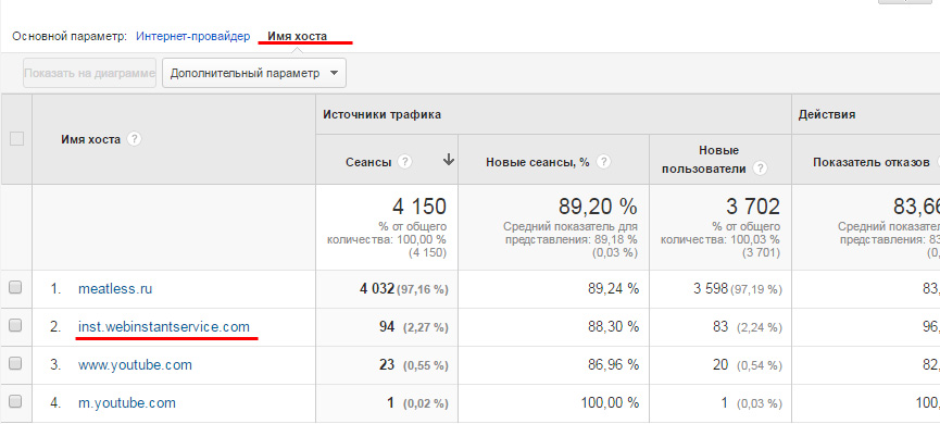 Google Analytics - имя хоста rank-checker.online