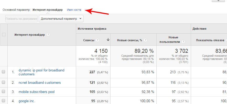 Google Analytics - интернет-провайдер